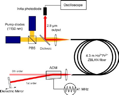 Optical fiber current sensor research: review and outlook